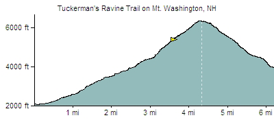ExpertGPS GPS Mapping Software created a Garmin GPS elevation profile of the Tuckerman's Ravine Trail.